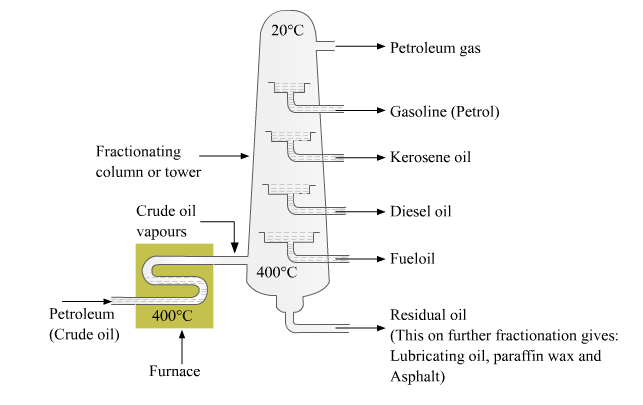 Diagram Showing Distillation of Crude Oil