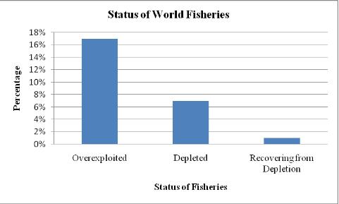 Status of World's Fisheries