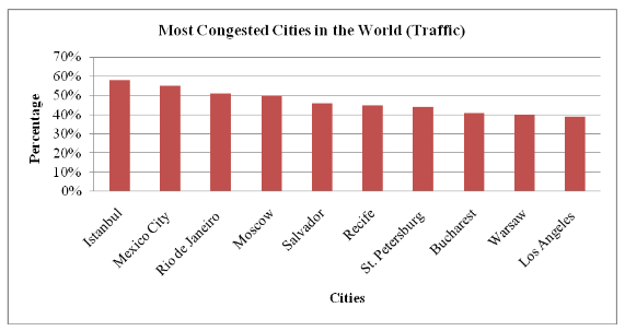 Most Congested Cities in the World (traffic)