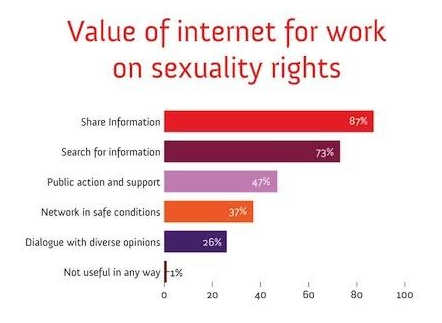 Value of the Internet for sexuality right's work