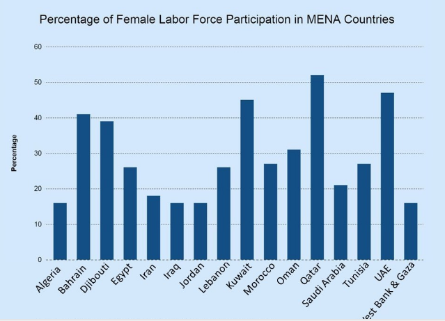 female labor force in Mena countries