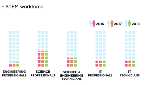 Level of Unemployment in Men and Women in STEM Field